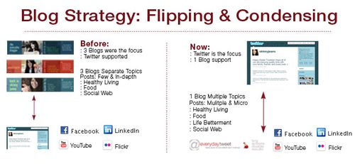 Flipping_blogstrategy